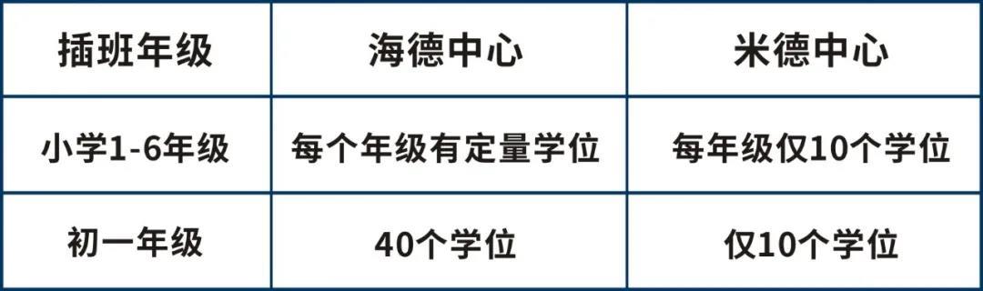 东莞海德双语学校2021年招生计划