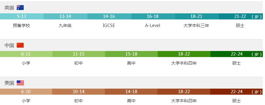 牛津国际公学成都学校入学年级指导