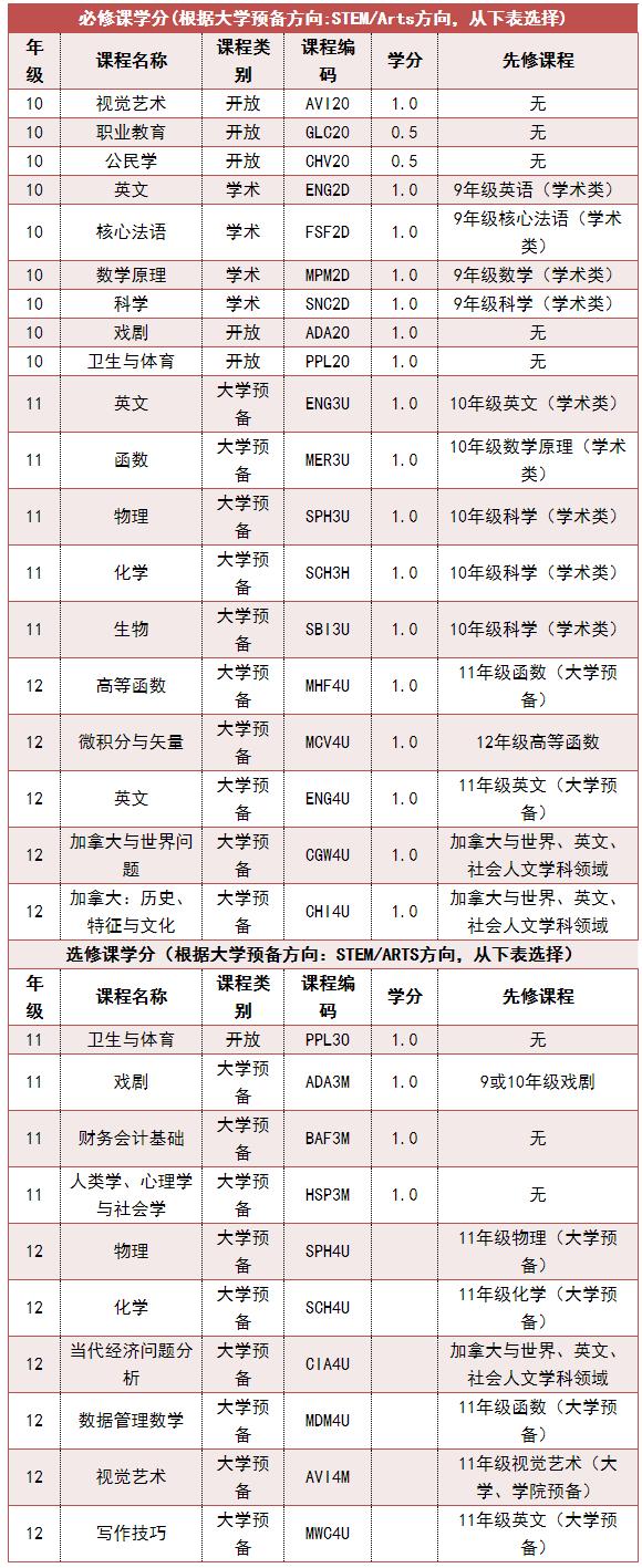 南京师范大学附属实验学校中加项目报考指南