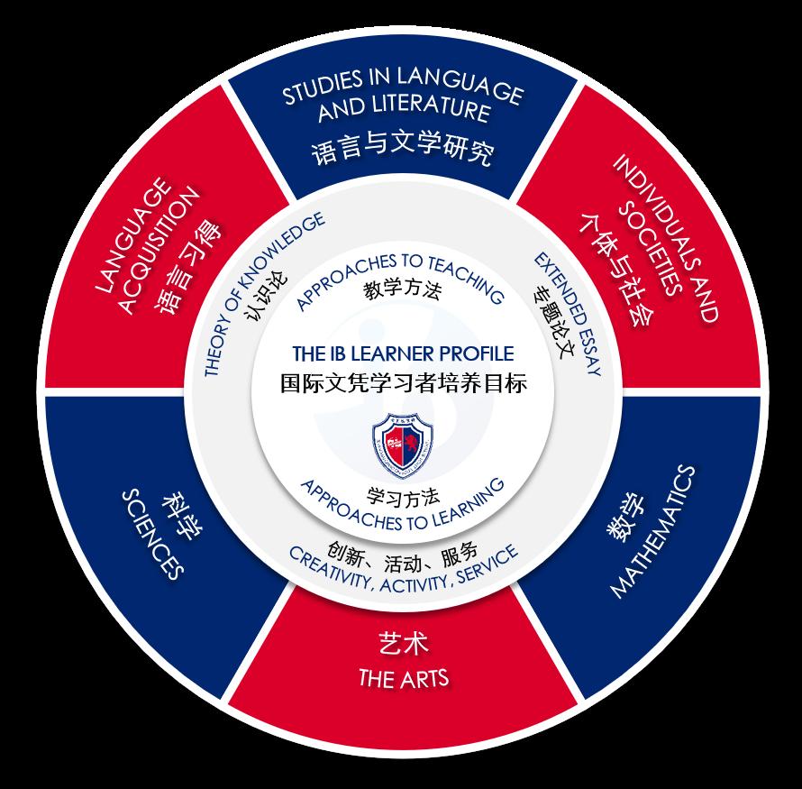 上海七宝德怀特高级中学课程设置