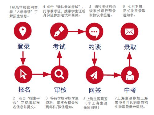 上海七宝德怀特高级中学招生流程