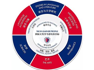 上海七宝德怀特高级中学高中部招生简章