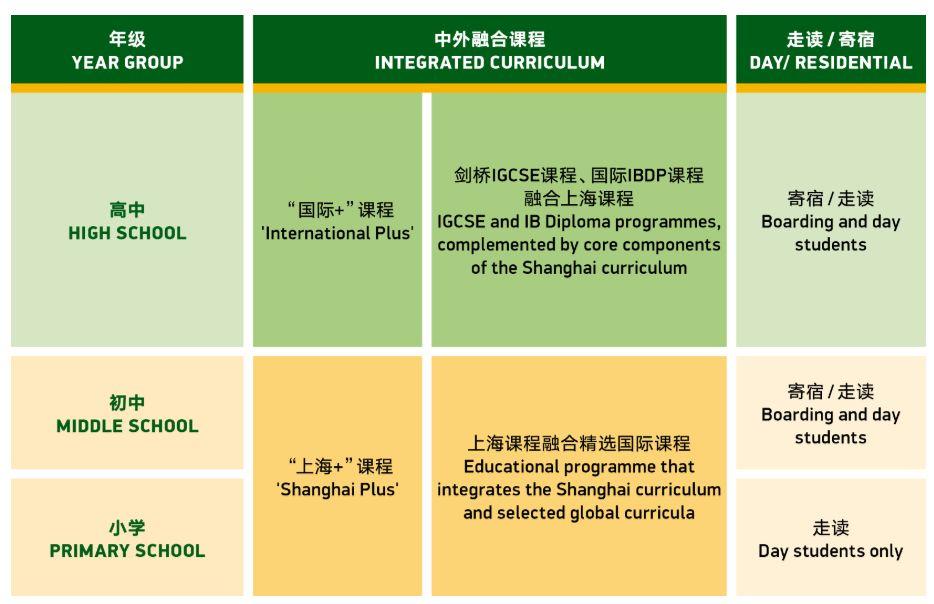 上海民办包玉刚实验学校2021年招生学费信息(可参考)