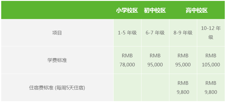 上海包玉刚国际学校小学、初中、高中2020/2021 学年学费标准(每学期)