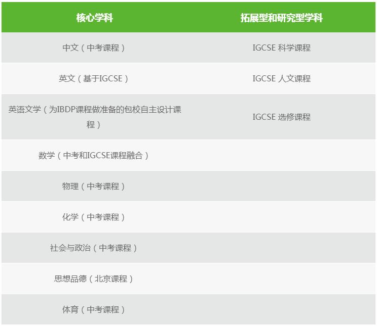 上海民办包玉刚实验学校高中校区课程设置