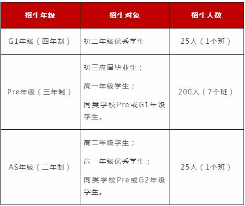 2019上海光华学院剑桥国际中心秋季招生考试正式启动