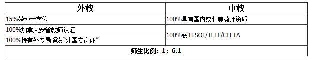 上海燎原双语学校国际部美国高中课程(3+0)招生简章