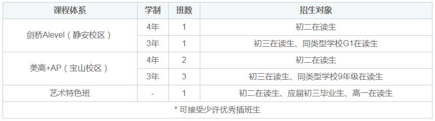 上海诺科学校2021年秋季班招生计划