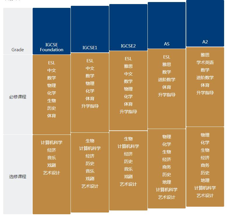 上海诺美学校A-Level课程设置及招生