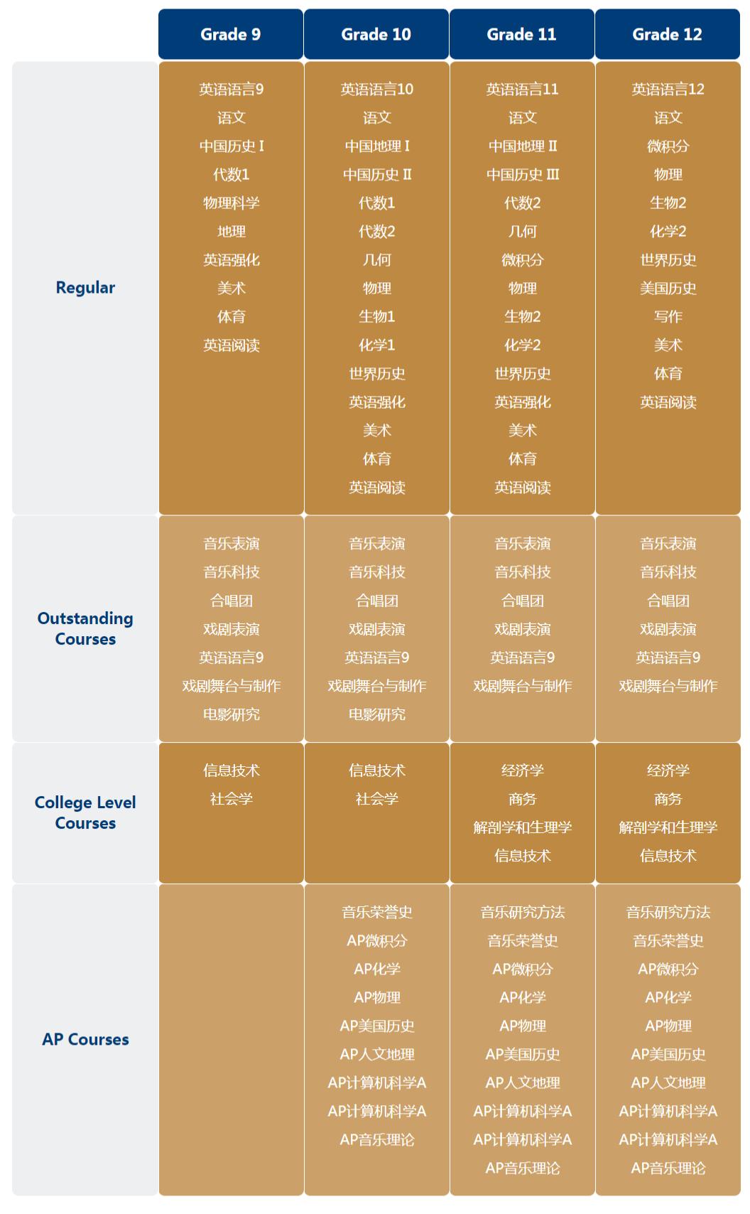 上海诺美学校美高课程介绍