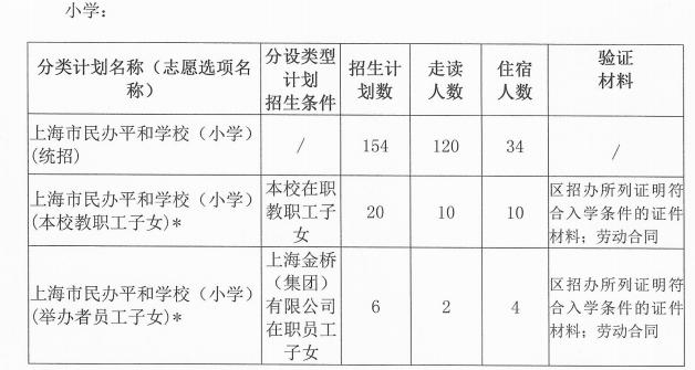 上海市民办平和学校2020年招生简章
