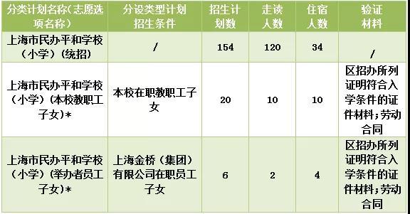 上海民办平和学校小学、初中招生及收费标准