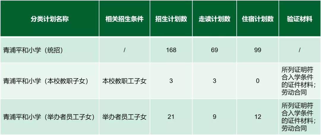 上海青浦平和双语学校招生对象及学费标准