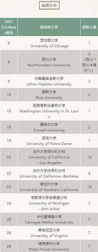 上海平和学校高中部IBDP2021届毕业生录取结果汇总