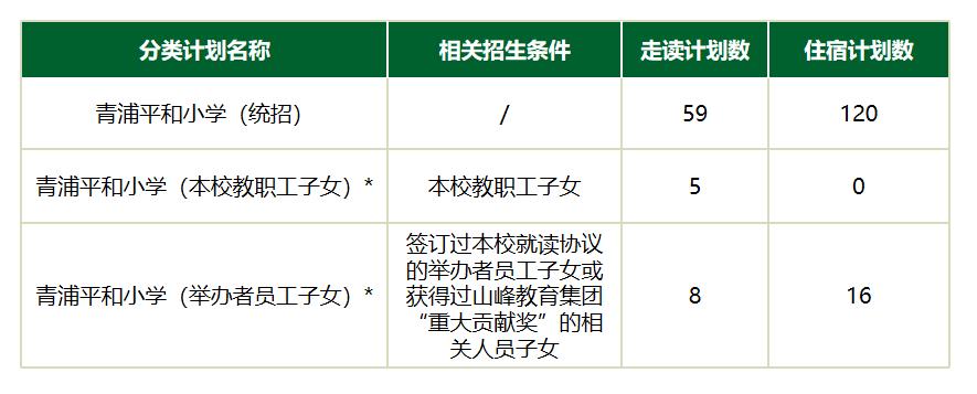上海青浦平和双语学校2021招生简章