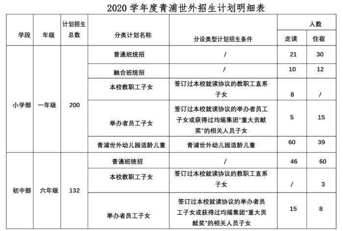 上海青浦区世界外国语学校招生简章