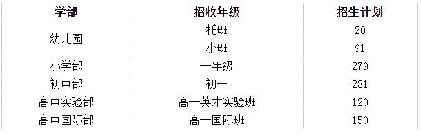 2021年苏州外国语学校秋季招生简章