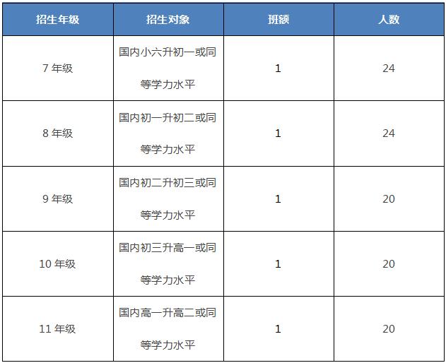 深圳南山国际学校招生年级对象