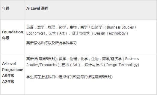 天津惠灵顿国际学校课程设置,A-Level课程