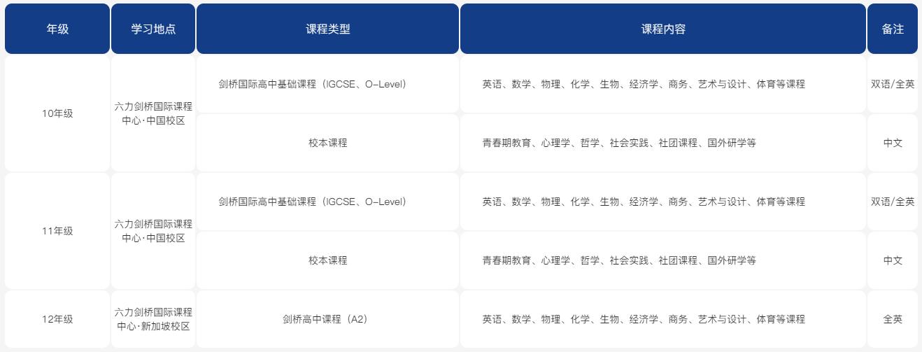 天津六力高中国际部课程介绍