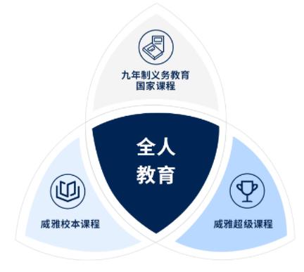 杭州威雅学校课程体系