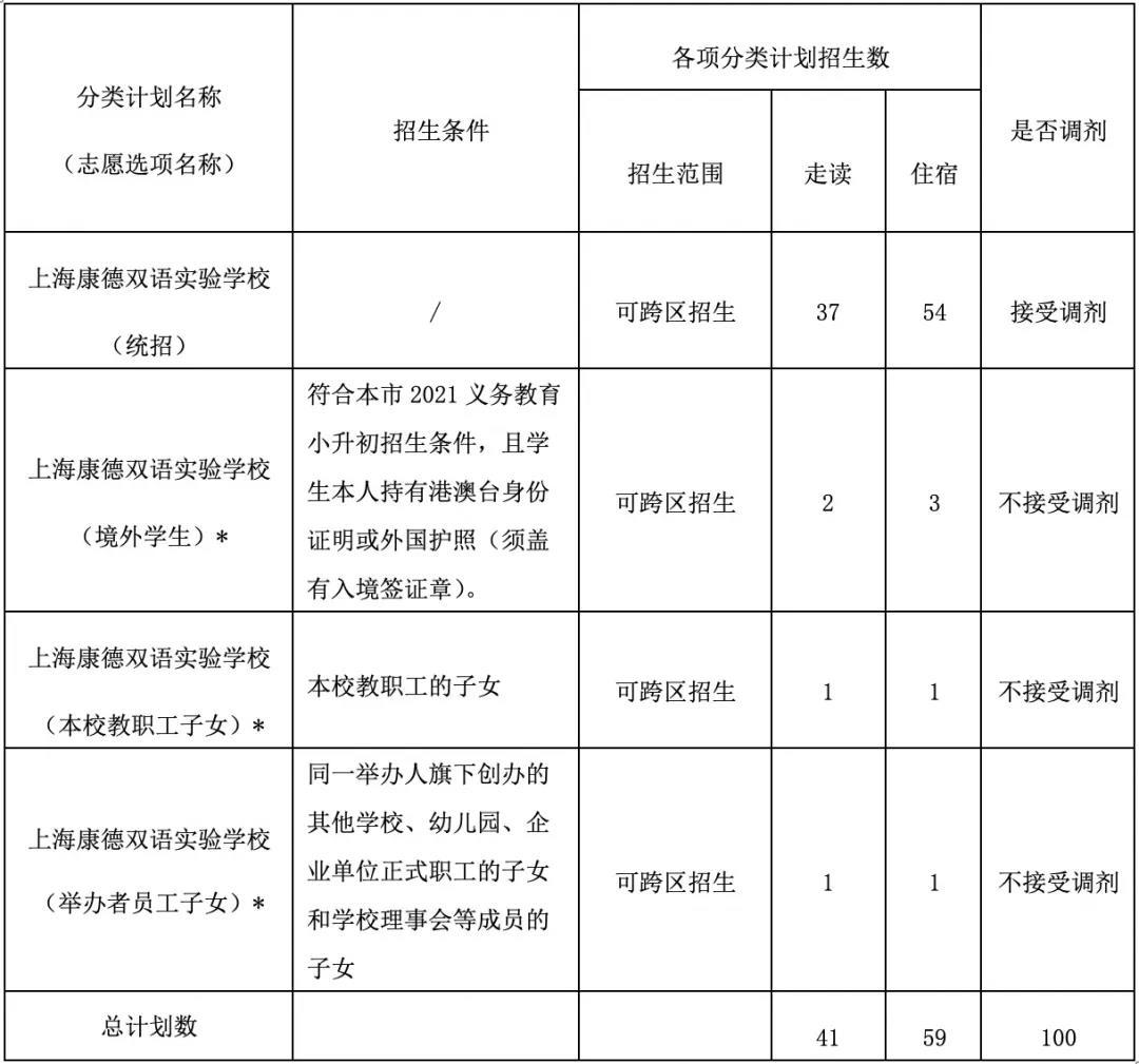 武汉枫叶国际学校报名要求