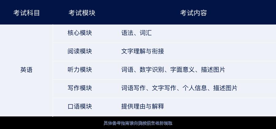 武汉光谷剑桥国际高中入学考试考纲