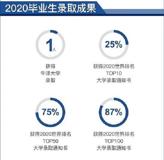 武汉光谷剑桥国际高中2021年招生简章