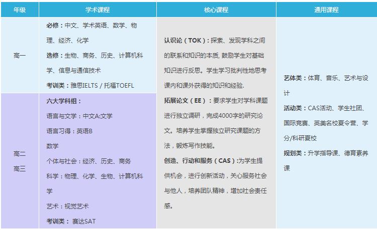 武汉外国语英中学校2021年IBDP国际文凭课程招生简章