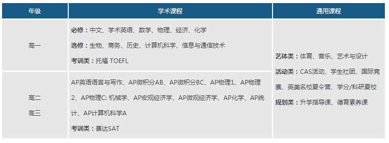 武汉外国语英中学校2021年AP美式国际高中招生简章