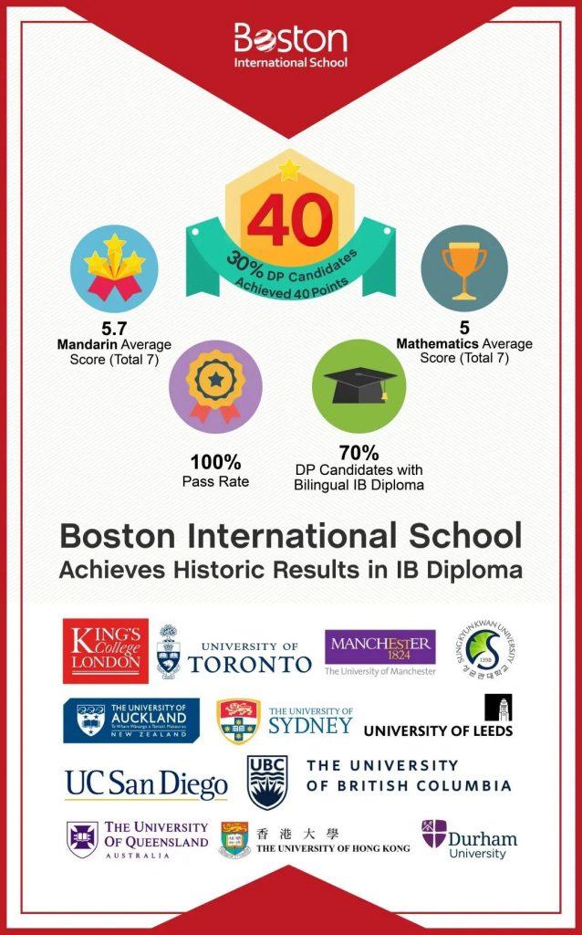 无锡波士顿国际学校2020-2021学年精彩回顾