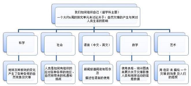 西安临潼华乐学校小学部PYP式教学方式有什么不同?