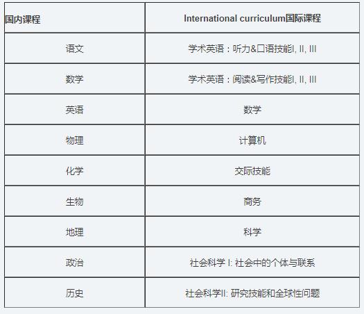 西安铁一中国际部国际课程中心简介