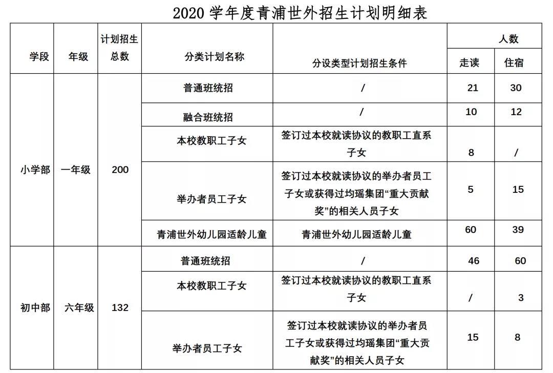 上海青浦区世界外国语学校2020学年度招生名额
