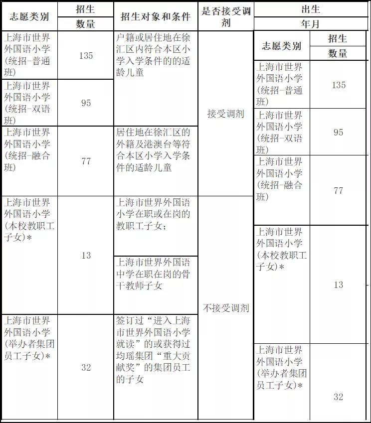 上海市世界外国语小学2020年秋季招生计划