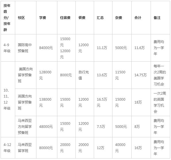 上海张江国际教育招生信息